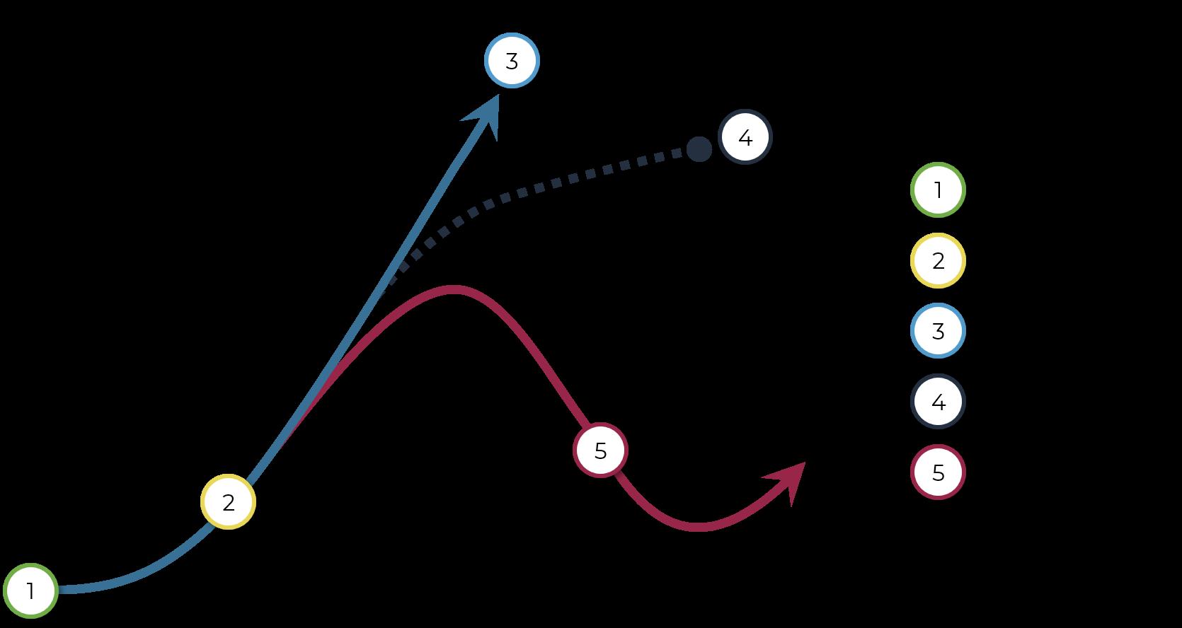 entrepreneu's journey, the company lifecycle